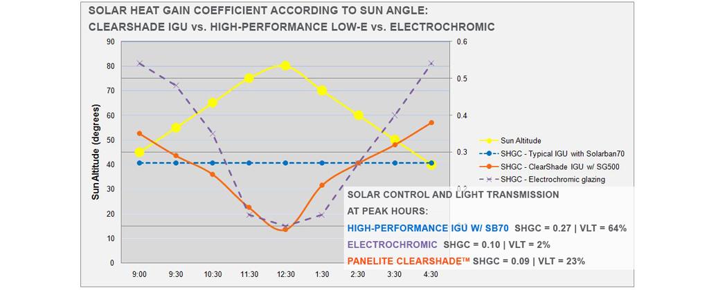 Clearshade Igu Solar Heat Gain Control Panelite Panelite