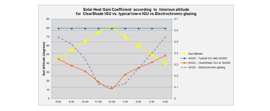 SHGC vs sun angle chart banner