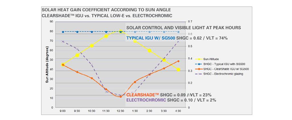 Solar Heat Gain Coefficient According to Sun Angle
