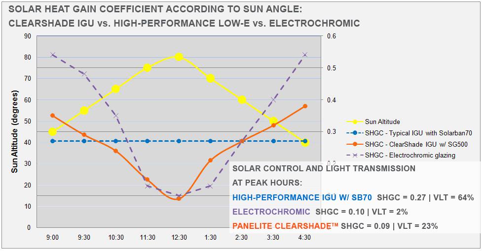 shgc charts with sun angle - cs vs sb70 vs electrochromic w notes