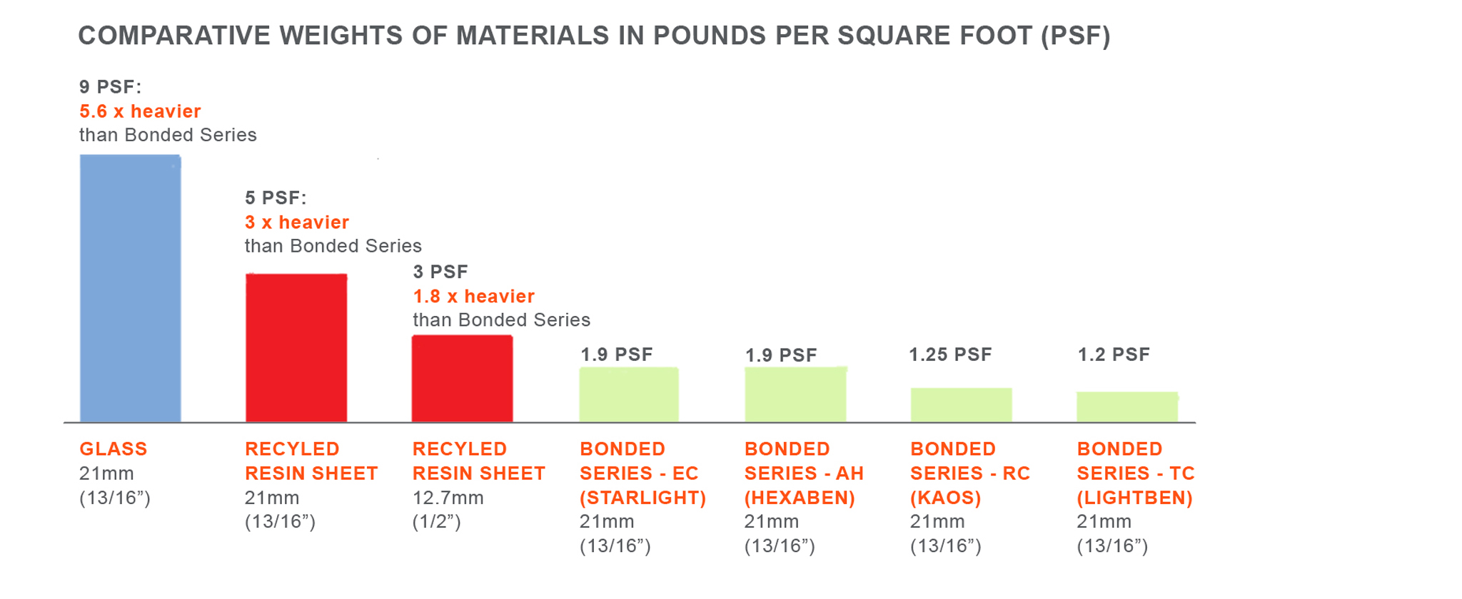 Comparative weights of honeycomb glass and resin in PSF 2