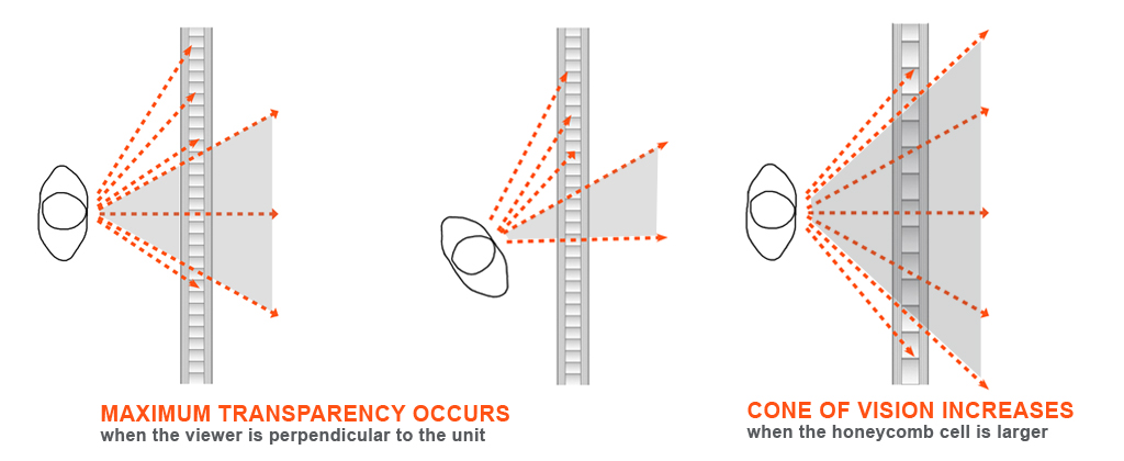 Cone of vision diagrams Plan larger cell banner more views directional transparency panelite