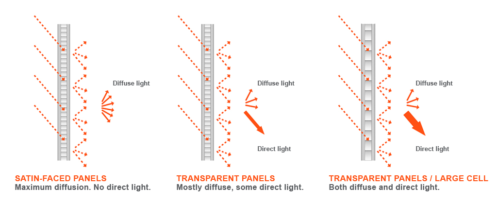 Honeycomb Light transmission Light diffusion banner panelite bonded series translucent honeycomb panels panelite