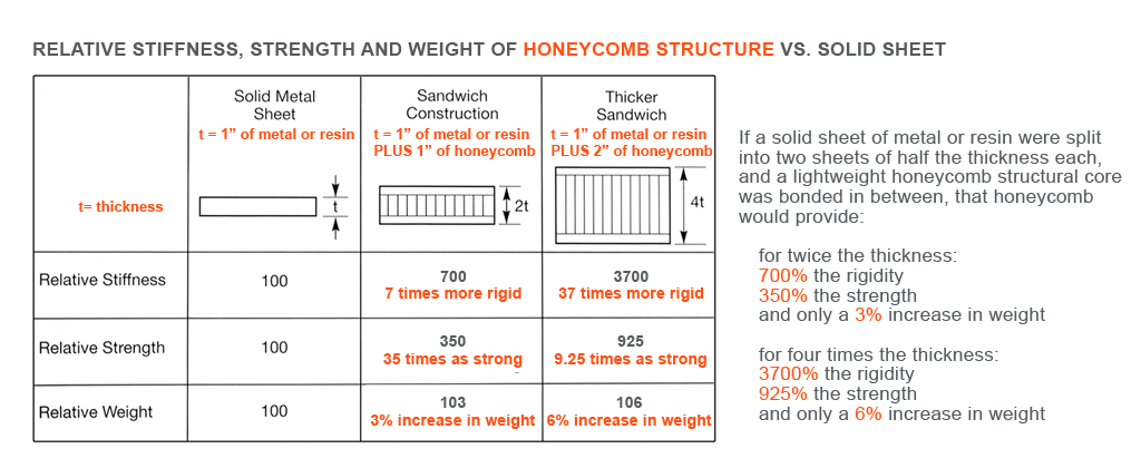 Honeycomb strength stiffness weight