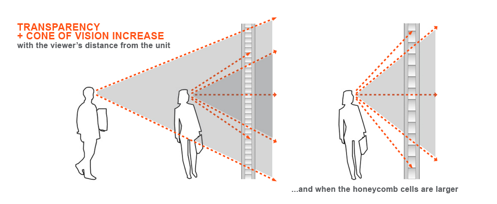 cone of vision diagrams cell size section banner more views directional transparency panelite