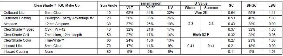 ClearShade Insulating Glass Unit performance daylighting shading CS-TTW7-1030-1000 rd