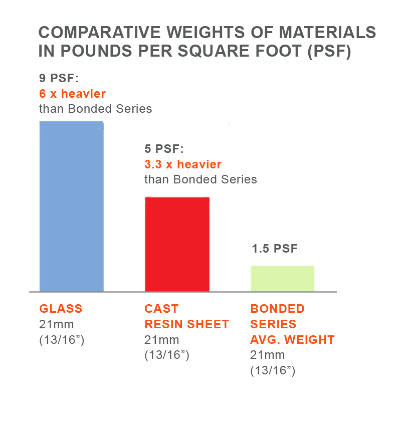 comparative weights of materials in psf - averages