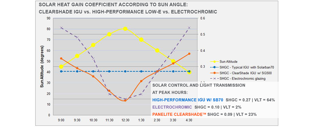 Solar Heat Gain Control (SHGC) charts with sun angle - CS vs SB70 vs Electrochromic w notes - banner