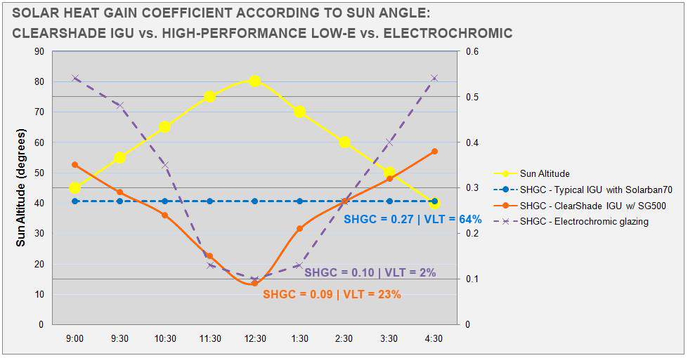 SHGC charts with sun angle - CS vs SB70 vs Electrochromic