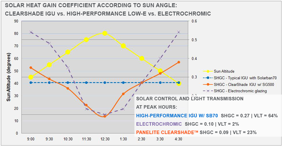 shgc charts with sun angle - cs vs sb70 vs electrochromic w notes
