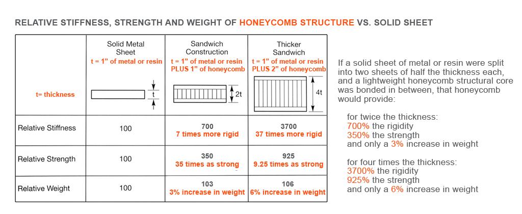 Honeycomb strength stiffness weight