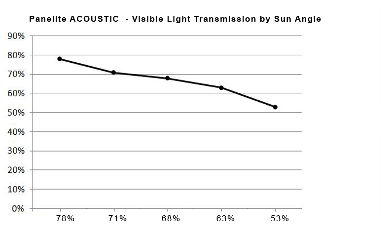 B-TCCTA Panelite Acoustic Visible Light Transmission by Sun Angle