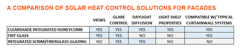 Comparison of facade shading devices daylighting shading views