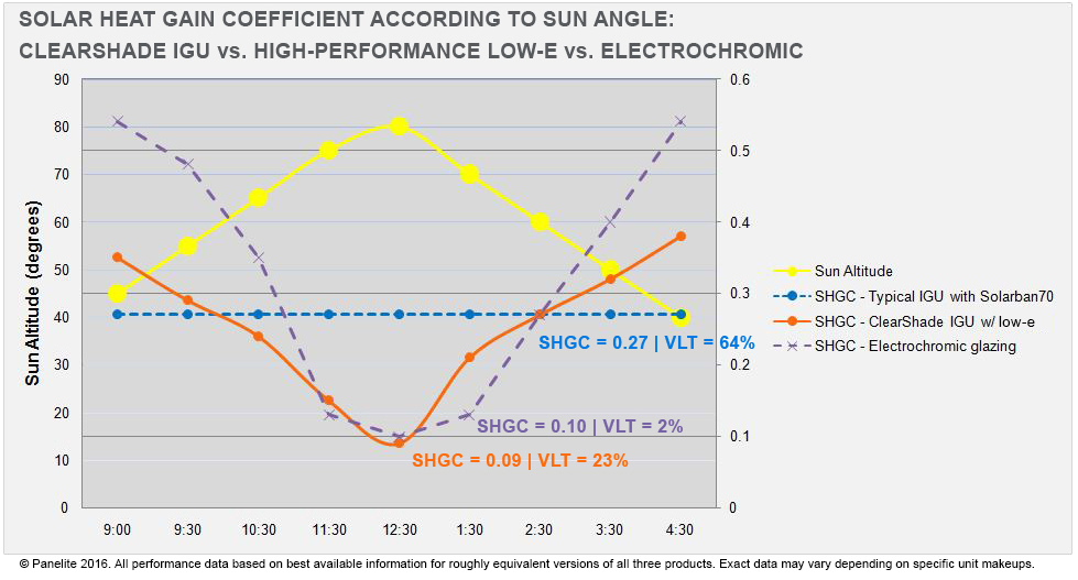 SHGC charts with sun angle - cs lowe vs sb70 vs electrochromic